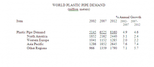World Demand for Plastic Pipe