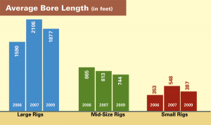 Average Bore Length (in feet)