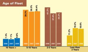 Age of Fleet