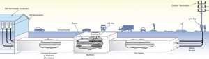 Diagram of buried conduit installation. (Illustration courtesy of Southwire)