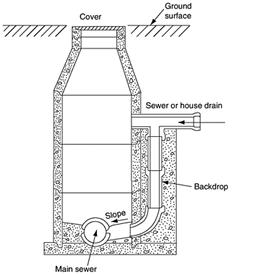 Manhole structure