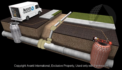 Avanti International  grouting systems