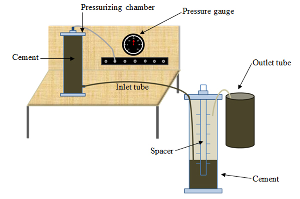Figure 6:  Experimental Setup of small model where cement is displacing Spacer Fluid.