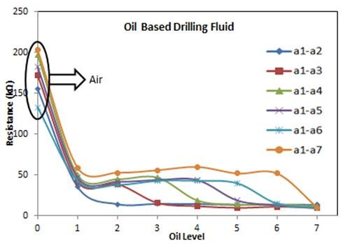 Figure 7:  Vertical resistance measurements for the oil based drilling fluid, (b) monitoring the spacer fluid.