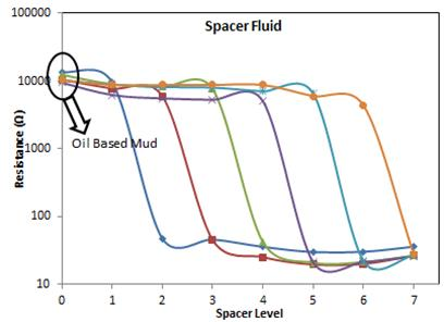 Figure 8:  Vertical resistance measurements for spacer fluid, (c) monitoring the cement slurry