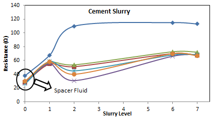 Figure 9: Vertical resistance measurements for cement slurry.