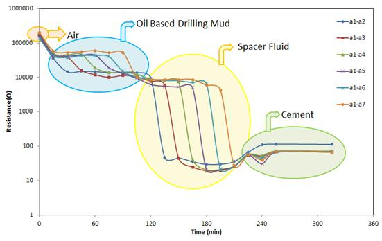 Figure 10: Vertical resistance measurements in the oil well model.